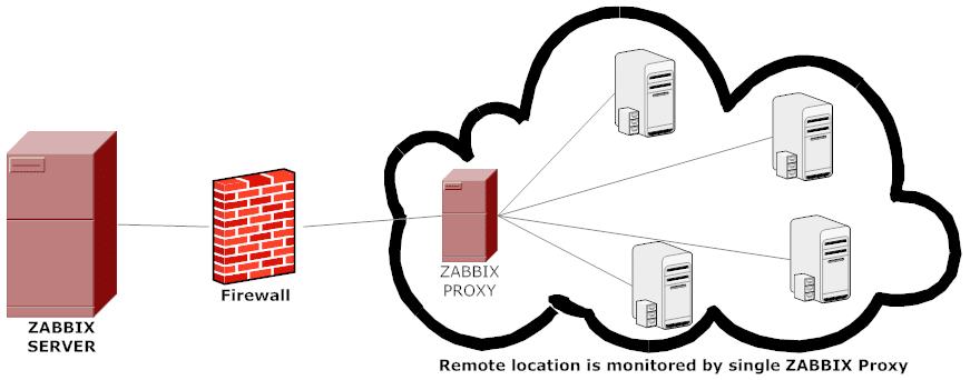 Serveur de monitoring Zabbix